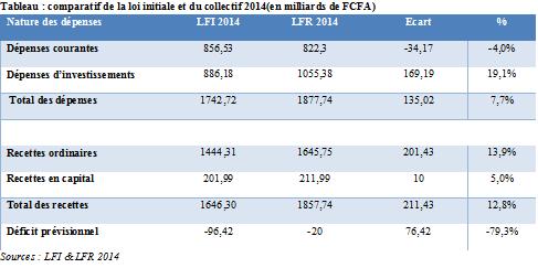 Principaux changements: accroissement des recettes d'environ 12,8 % et des dépenses de l'ordre de 7,7%.