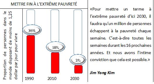 Source: Banque mondiale, rapport (2014)