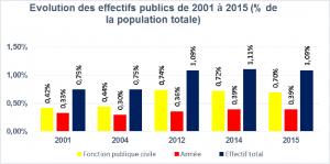 Source: Ministère des Finances et du Budget