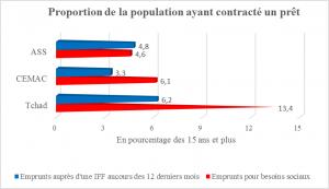 Source : Demirguc-Kunt et Klapper (2012)