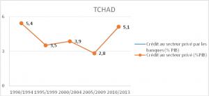 Source : World Development Indicators (Banque Mondiale)