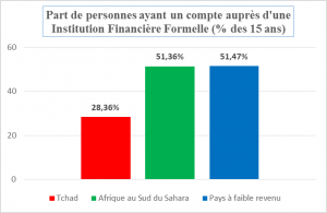 Source: Demirguc-Kunt et Klapper (2012)
