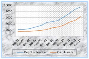 omparaison dépôts/crédits bancaires (en milliards de FCFA) Source: COBAC