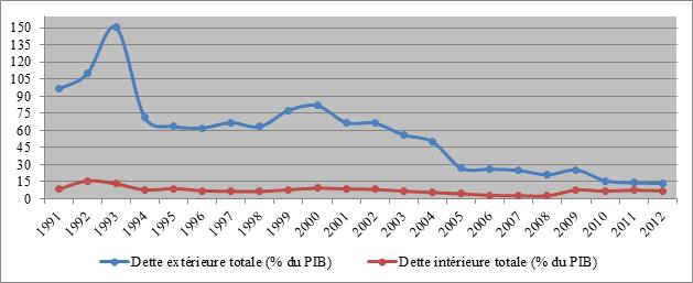Source : Banque de France & Presbitero (2011)