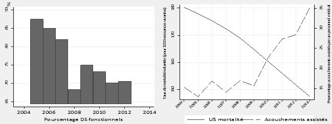 Source: Annuaire des statistiques sanitaires du Tchad, Division du système d'information sanitaire