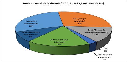 Source : Autorités tchadiennes, Banque mondiale et estimations du FMI
