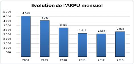 Source : Observatoire annuel 2013 de l'ARCEP